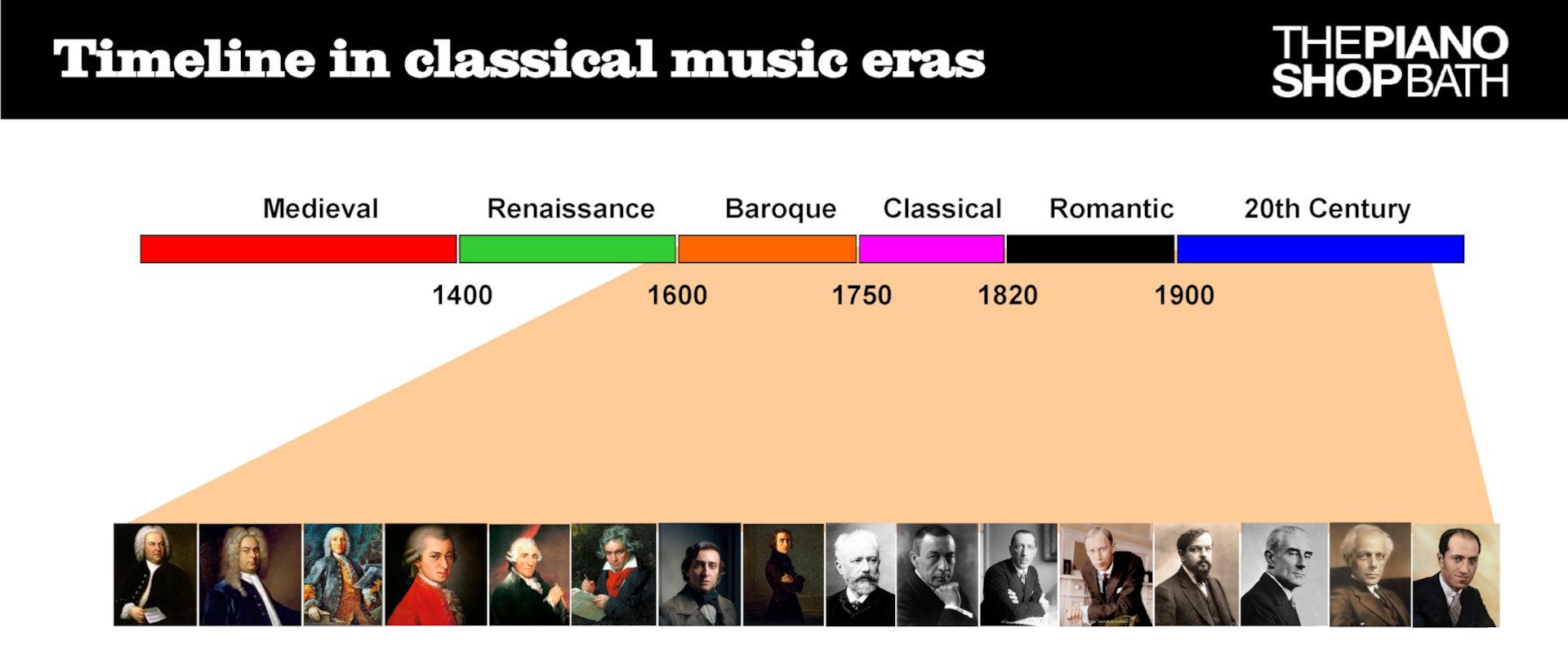 Eras of Classical Music